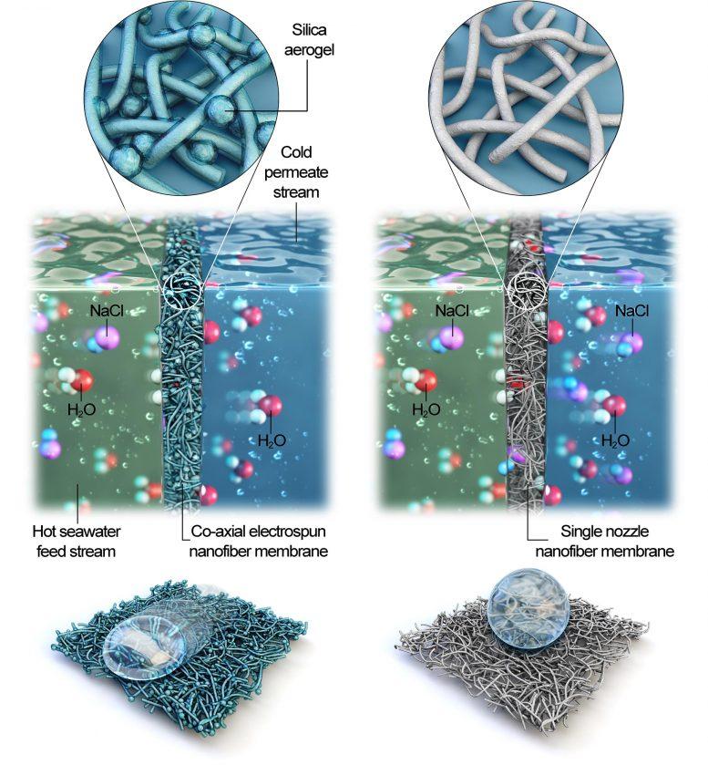 Co-Axial Electrospun Nanofiber Membrane