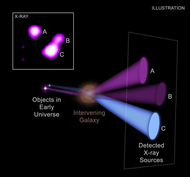 Gravitational Lensing Black Hole System Labeled