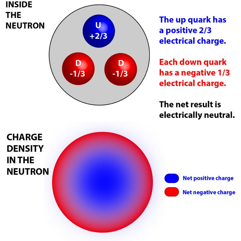 Inside the Neutron