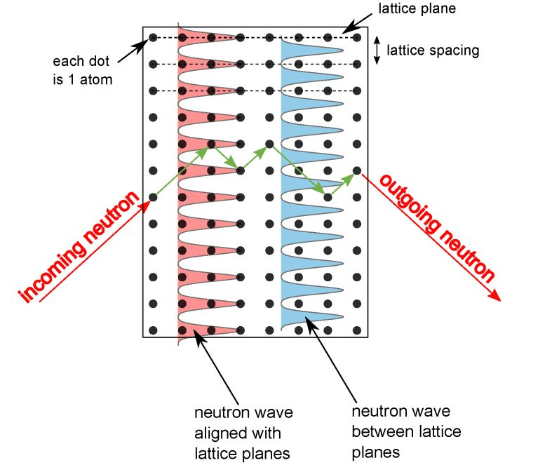 Neutron Standing Waves in Silicon Crystal